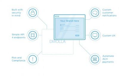 Dwolla améliore son API de compensation