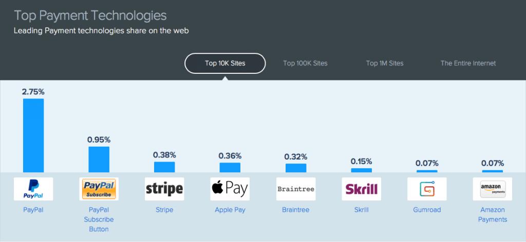 apple pay 100k premiers sites